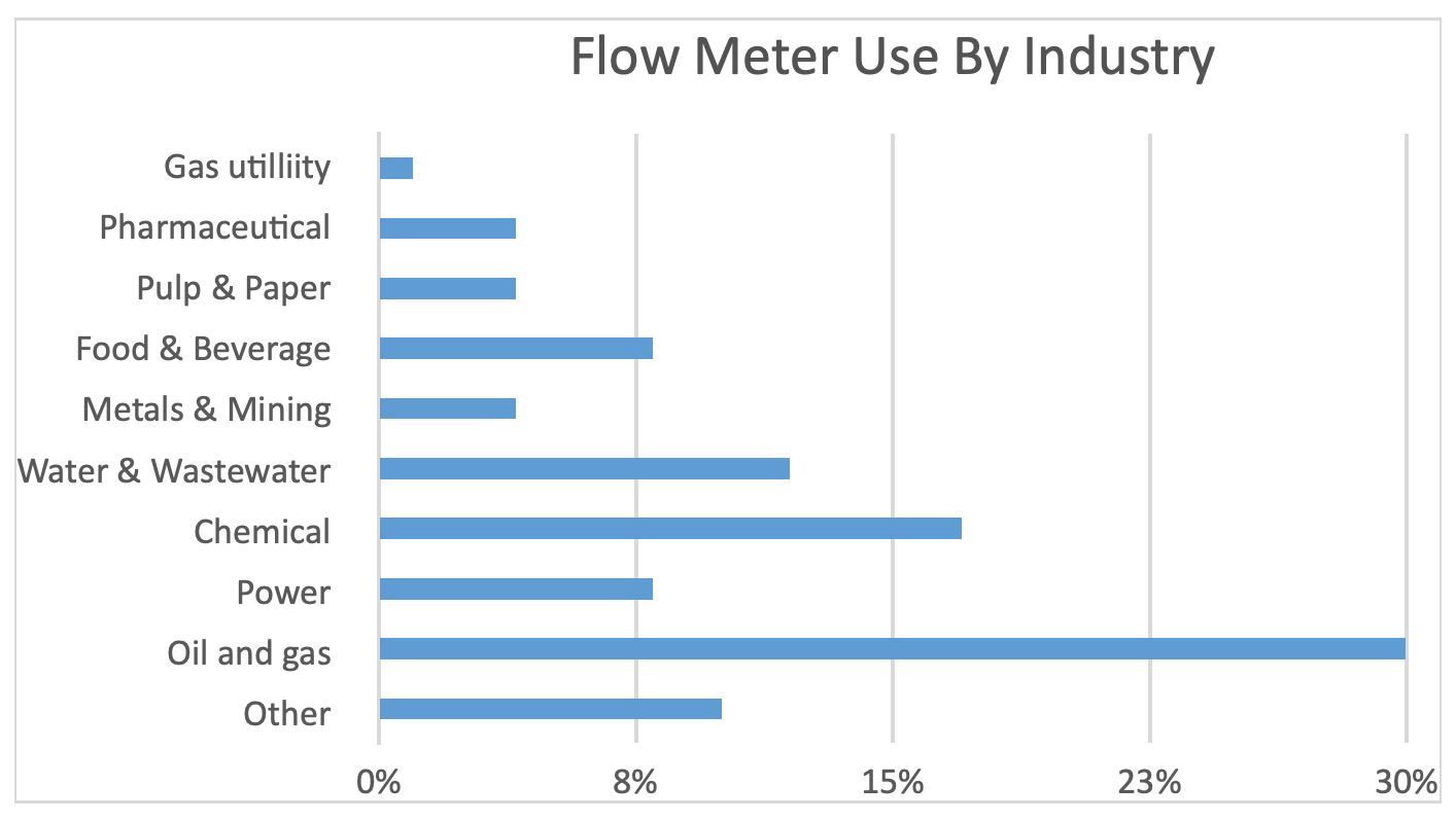 flow meter application by industry