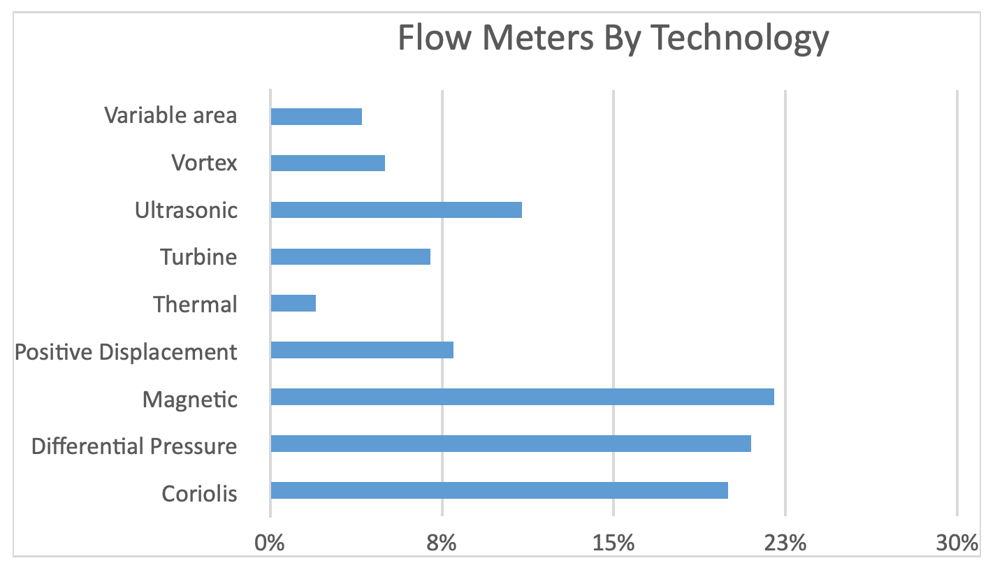 graph of flow meter application by technology